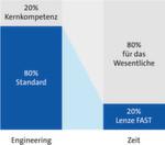 Mit Lenze FAST können Maschinenbauer wertvolle Engineering-Zeit sparen, die sie inn die Weiterentwicklung der Besonderheiten ihrer Maschine investieren können.