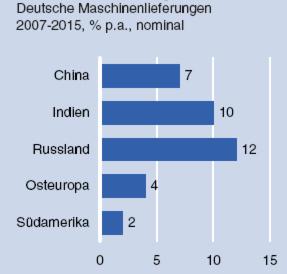 Jährliches Wachstum der deutschen Maschinenlieferungen von 2007 bis 2015 – die Maschinenausfuhr nach Russland ist am expansivsten. Quelle: DB Research, VDMA