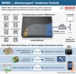 """""""Sinnesorgane"""" moderner Technik: Prinzipdarstellung eines vernetzten MEMS-Sensors. Mit seinen winzigen Sensoren baut Bosch am Internet der Dinge und Dienste. Künftig werden viele Gegenstände ihren Zustand übers Internet melden und neue Funktionen und Geschäftsmodelle ermöglichen. Mikroskopisch feine Strukturen im Inneren messen Beschleunigung, Luftdruck, Erdmagnetfeld, Geräusche, Drehraten oder Temperatur. Ausgestattet mit Miniaturbatterie und winziger Funk-Schnittstelle, können sie diese Messdaten via Internet zum Beispiel aufs Smartphone des Nutzers schicken."""