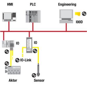 Bild 1: IO-Link vereinfacht Sensorverbindungen in einer Reihe von Möglichkeiten, einschließlich der Möglichkeit Standardkabel zu verwenden.