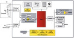 Bild 2: Beispiel einer Smart-Sensor-Architektur mit Präzisions-Analog-Frontend-Schaltung