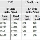So erkennt man schreibschwache SSDs