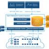 Turbo für die SDN-Einführung