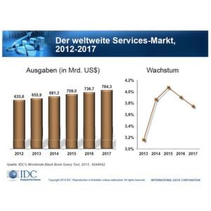 IT-Service-Markt im Aufwärtstrend