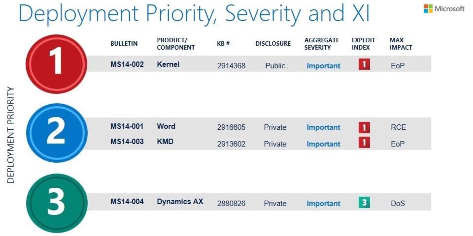 Microsoft empfiehlt Administratoren, zunächst einmal das Kernel-Update zu installieren.