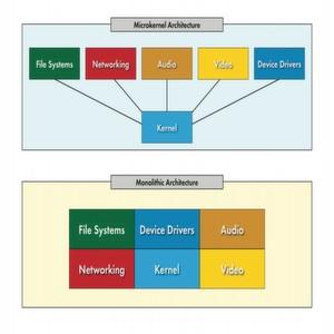 Bild 1: Microkernel im Vergleich zur monolithischen Architektur