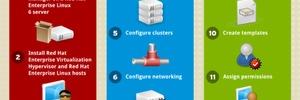 Starkes Team: Enterprise Virtualization 3.3 und Cloud Infrastructure 4.0 von Red Hat
