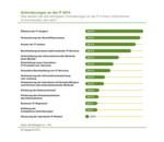 Zu den wichtigsten Anforderungen im laufenden Jahr gehören die Steigerung der Effizienz, Verbesserung von Geschäftsprozessen und die Senkung der IT-Kosten.