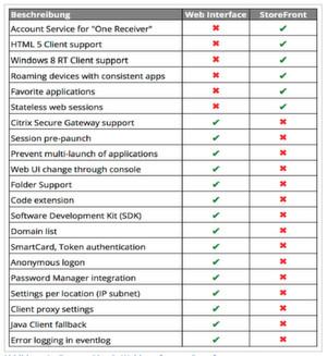Feature-Matrix Web-Interface versus Storefront