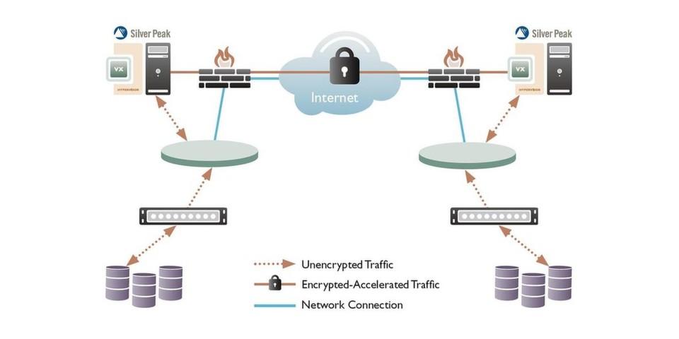 Mit Accelerated IPsec können Storage-Manager Replication Workloads schnell und sicher zu Rechenzentren an anderen Standorten übermitteln.