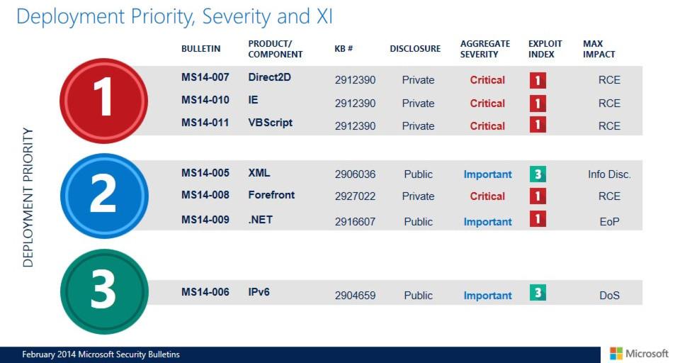 Offenbar sind die Lücken in Internet Explorer und VBScript so ernst, dass Microsoft die Updates geheimgehalten oder erst kurzfristig eingeplant hat.