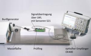 Bild 2: Messaufbau Bursttest an der Norm angelehnt.