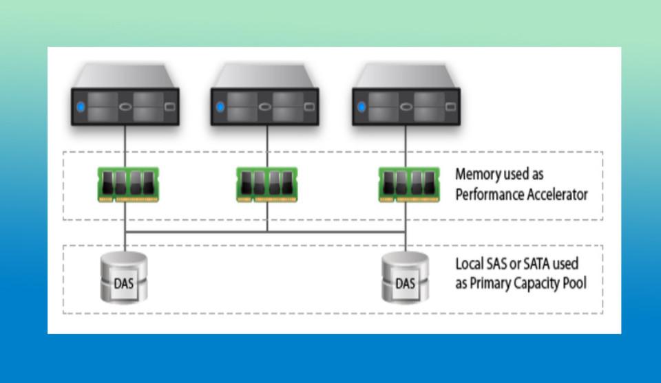 Die Software Atlantis Ilio USX bildet zwei Arten von Pools: einen Performance-Pool über diverse Server-Memory-Systeme hinweg und einen Kapazitätspool aus den verfügbaren Storage-Ressourcen.