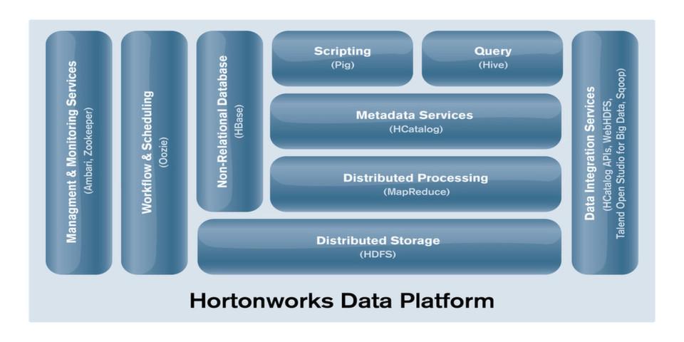 Auf Basis der Hadoop-Plattform sind Unternehmen in der Lage, die zentralen Anforderungen aller Big-Data-Entscheider in einem Unternehmen zu bewältigen.