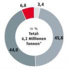 Marktbarometer der Prozessindustrie 2014