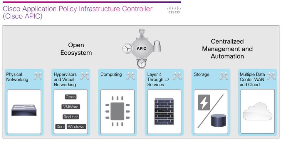 Ciscos Application Centric Infrastructure (ACI) fasst Netzwerk, Security, Virtualisierung und Anwendungen unter einer gemeinsamen Managementumgebung zusammen; Rechenzentrumsbetreiber sollen ihre Netze damit vollständig automatisierbar, skalierbar und mandantenfähig machen.