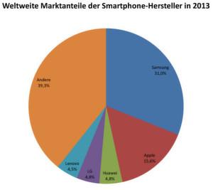 Samsung führt den smartphone markt an quelle gartner februar 2014