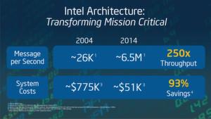 Endgültig: Mit Hilfe von x86er Architekturen lassen sich Performance- und Verfügbarkeitsszenarien realisieren, die sonst nur mithilfe von RISC-basierten Rechnern erzielt werden.