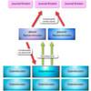 Hadoop sorgt nun auch für die Hochverfügbarkeit von Big Data