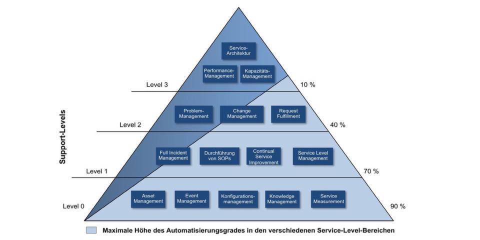 Mit expertensystembasierten Automatisierungslösungen kann ein Großteil der im IT-Betrieb anfallenden Aufgaben erledigt werden. Ein hohes Automatisierungspotenzial besteht vor allem in den Service-Level-Bereichen 0, 1 und 2.