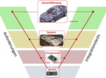 Bild 1: Die EMV-Integrationsebenen für Kraftfahrzeugelektroniksysteme für das Gesamtsystem Fahrzeug