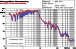 Bild 2: Störaussendung IGBT-Modul auf Komponentenebene an Bordnetznachbildung bei variabler Spannung VDC