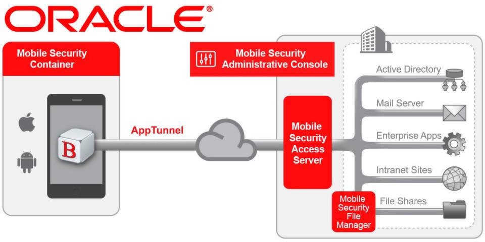 Oracle Mobile Security Suite bietet einen sicheren Arbeitsbereich, der es Unternehmen ermöglicht, Unternehmensanwendungen und -Daten von persönlichen Informationen auf dem gleichen mobilen Gerät getrennt zu halten.