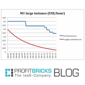 Umsatzmargen in der IaaS-Branche viel zu hoch