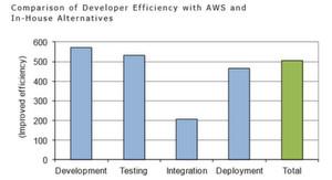 Eine Verbesserung um 500 Prozent bedeutet, dass Entwickler mithilfe von AWS eine Aufgabe um bis zu fünf Mal schneller erledigen können, als mit In-House-Alternativen.