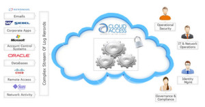 Die Integrität der Log-Dateien wird durch den Vergleich des aktuellen digitalen Fingerdrucks mit einem sicher gespeicherten Referenzwert festgestellt. Lösungen wie CloudAccess beziehen dadurch die Integritätskontrolle in die Cloud-Überwachung ein, wie dies z.B. PCI DSS fordert.