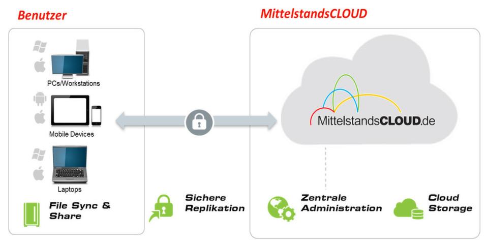 Als Partner der MittelstandsCLOUD will die Janz IT AG einen anderen Weg einschlagen als die großen globalen Anbieter und adressiert vor allem mittelständische Familienbetriebe mit ihren Cloud-Produkten.