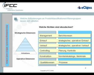 Nach Möglichkeit ist immer auf der vierten Ebene eine Klasse auszuwählen – eine Grundvoraussetzung für den Einsatz dieser Systematik im Rahmen eines Managementinformationssystems.