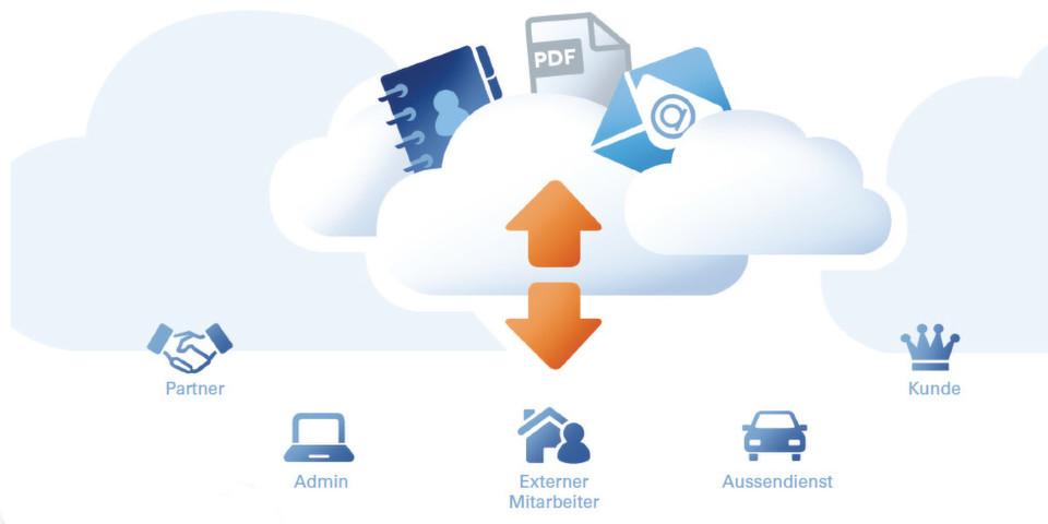SSP Europe bietet mit dem Secure Data Space eine dreifach verschlüsselte Cloud-Plattform für unternehmensübergreifenden Informationsaustausch.
