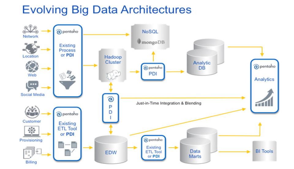 So einfach ist das nicht, wenn Anwender verschiedene Datenquellen mixen wollen.
