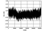 Bild 2: Typische integrale Nichtlinearität (INL) des AD7960 in Abhängigkeit vom Ausgangscode mit REF = 5 V.