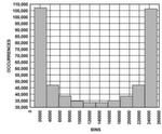 Bild 3: Typisches Histogramm bei REF = 5 V
