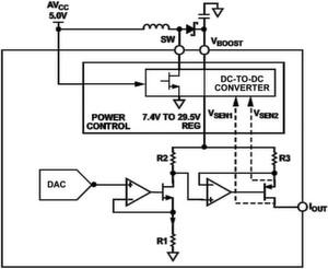Bild 1: AD5755 mit dynamischer Leistungssteuerung