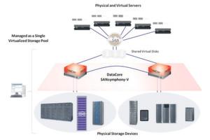 SANsymphony-V bildet die zentrale Plattform für ein effizientes Speichermanagement, permanente Hochverfügbarkeit und höchste Performance