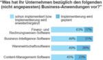 45 Prozent deutscher IT-Entscheidungsträger haben ECM implementiert (Basis: 88 IT-Entscheidungsträger bei Unternehmen in Deutschland, ausschl. öffentlicher Sektor). (Quelle: Forrsights Software Umfrage, Q4 2012, Forrester Research, Inc.)