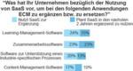 27 Prozent deutscher IT-Entscheidungsträger nutzen Software-as-a-Service (SaaS) oder planen, SaaS zu nutzen, um ECM zu ergänzen bzw. zu ersetzen (Basis: 88 IT-Entscheidungsträger bei Unternehmen in Deutschland, ausschl. öffentlicher Sektor). (Quelle: Forrsights Software Umfrage, Q4 2012, Forrester Research, Inc.)