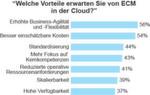 Kostenmanagement und Agilität treiben die Einführung von Cloud-Diensten bei ECM voran (Basis: 54 Cloud-ECM-Entscheidungsträger bei Unternehmen in Deutschland, Österreich und die Schweiz mit mehr als 1.000 Mitarbeitern; Mehrfachnennung möglich). (Quelle: Studie von Forrester Consulting im Auftrag von Fabasoft, September 2013)