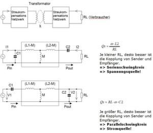 Bild 1: Oben die induktiv gekoppelte Energieübertragung mit je einem Steukompensationsnetzwerk; in der Mitte das Transformator-Ersatzschaltbild mit Parallel-Serieschwingkreis und unten das Transformator-Ersatzschaltbild mit Serien-Parallelschwingkreis.