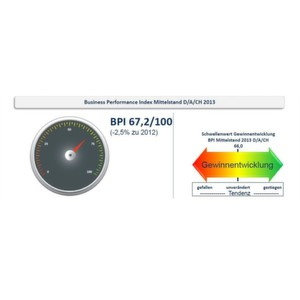 Gegenüber dem Vorjahr sank der BPI-Index 2013 mit 67,2 von 100 möglichen Punkten branchenübergreifend um 2,5%.