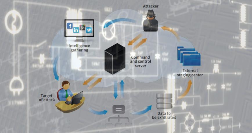 APT-Attacken zielen vornehmlich darauf ab, sensible Daten wie Konstruktionspläne zu entwenden.