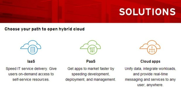 Red Hat Cloud Access für Google Cloud