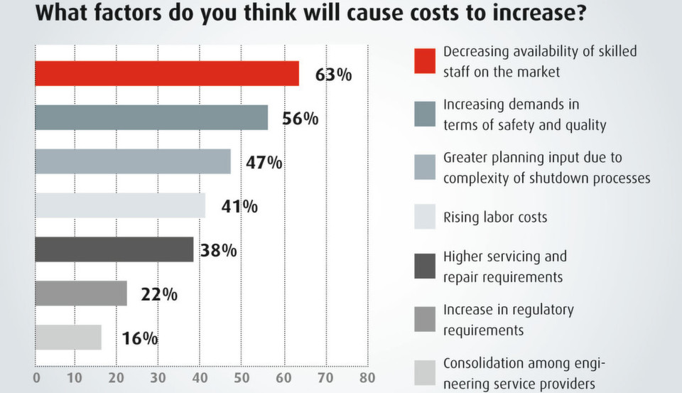 Rising costs expected: staffing situation seen as a major cost driver in plant turnaround processes