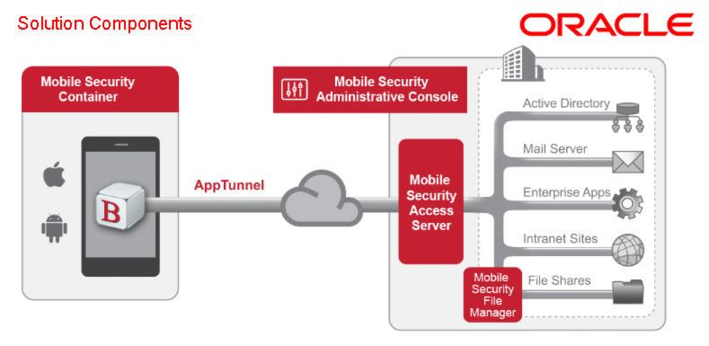 Als Teil der Fusion Middleware soll die Mobile Security Suite die Daten- und App-Bereitstellung auf mobilen Geräten vereinfachen.