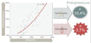 Diese Abbildung veranschaulicht den Zusammenhang zwischen Preispremium und Rendite – eine gute Marke zahlt sich aus und steigert gleichzeitig den Unternehmensprofit.