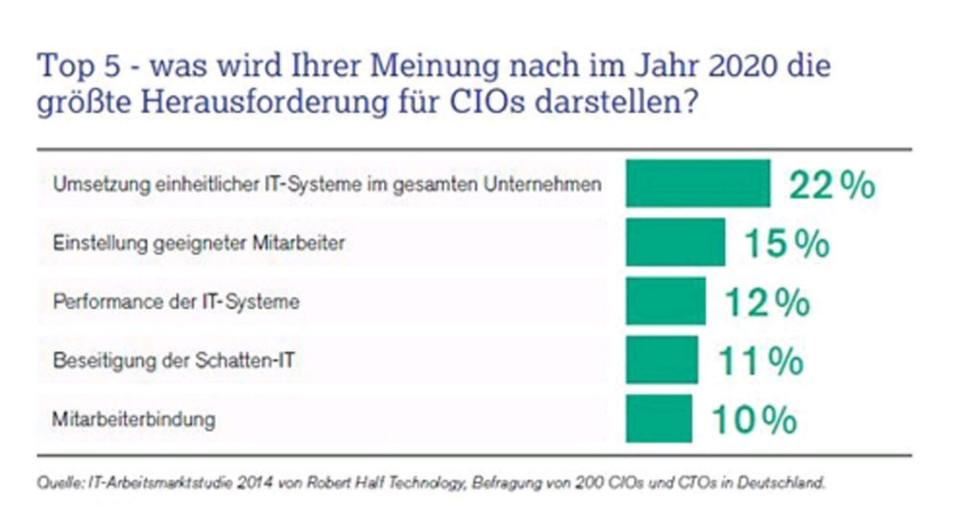 Im Auftrag von Robert Half befragten die Studienmacher YouGov deutsche CIOs nach ihren Prioritäten.