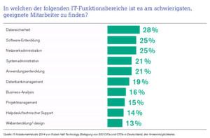 IT-Sicherheit wieder Top-Thema - zumindest in dieser Umfrage.